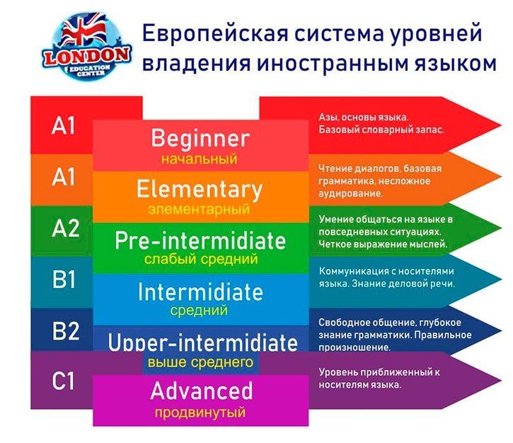 Европейская система уровней владения иностранным языком